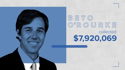 Campaign Contributions: Cruz vs. Beto